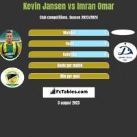 Kevin Jansen vs Imran Omar h2h player stats