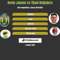 Kevin Jansen vs Tijani Reijnders h2h player stats