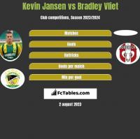 Kevin Jansen vs Bradley Vliet h2h player stats