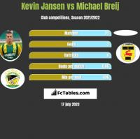 Kevin Jansen vs Michael Breij h2h player stats