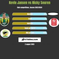 Kevin Jansen vs Nicky Souren h2h player stats