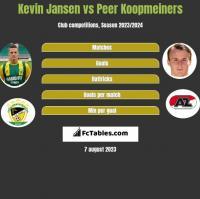 Kevin Jansen vs Peer Koopmeiners h2h player stats