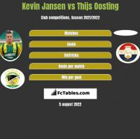 Kevin Jansen vs Thijs Oosting h2h player stats