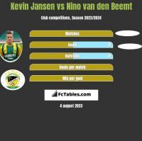 Kevin Jansen vs Nino van den Beemt h2h player stats