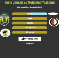 Kevin Jansen vs Mohamed Taabouni h2h player stats