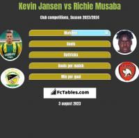 Kevin Jansen vs Richie Musaba h2h player stats