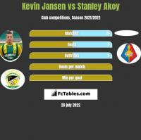 Kevin Jansen vs Stanley Akoy h2h player stats