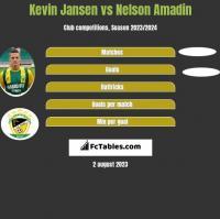 Kevin Jansen vs Nelson Amadin h2h player stats