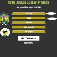 Kevin Jansen vs Bram Franken h2h player stats