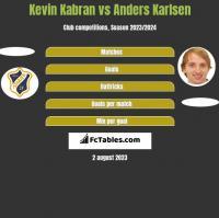 Kevin Kabran vs Anders Karlsen h2h player stats