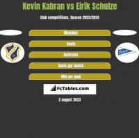 Kevin Kabran vs Eirik Schulze h2h player stats