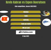 Kevin Kabran vs Espen Boerufsen h2h player stats