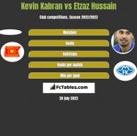 Kevin Kabran vs Etzaz Hussain h2h player stats