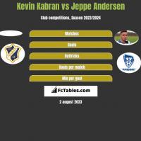 Kevin Kabran vs Jeppe Andersen h2h player stats