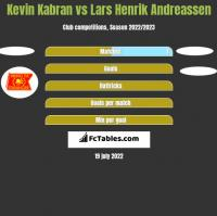 Kevin Kabran vs Lars Henrik Andreassen h2h player stats
