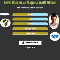 Kevin Kabran vs Magnus Wolff Eikrem h2h player stats