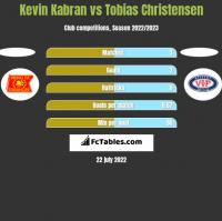 Kevin Kabran vs Tobias Christensen h2h player stats