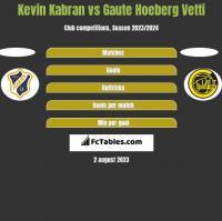 Kevin Kabran vs Gaute Hoeberg Vetti h2h player stats