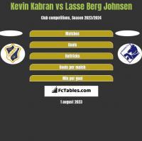 Kevin Kabran vs Lasse Berg Johnsen h2h player stats