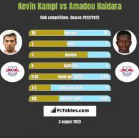 Kevin Kampl vs Amadou Haidara h2h player stats