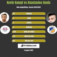 Kevin Kampl vs Anastasios Donis h2h player stats