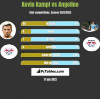 Kevin Kampl vs Angelino h2h player stats
