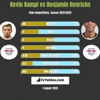 Kevin Kampl vs Benjamin Henrichs h2h player stats