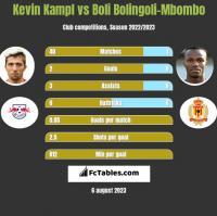 Kevin Kampl vs Boli Bolingoli-Mbombo h2h player stats