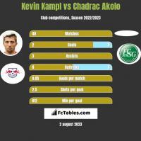 Kevin Kampl vs Chadrac Akolo h2h player stats