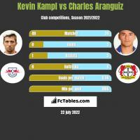 Kevin Kampl vs Charles Aranguiz h2h player stats