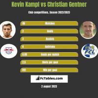 Kevin Kampl vs Christian Gentner h2h player stats