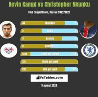 Kevin Kampl vs Christopher Nkunku h2h player stats