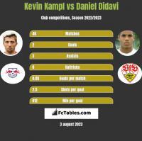 Kevin Kampl vs Daniel Didavi h2h player stats