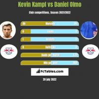 Kevin Kampl vs Daniel Olmo h2h player stats