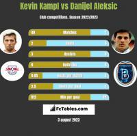 Kevin Kampl vs Danijel Aleksic h2h player stats