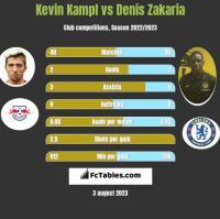 Kevin Kampl vs Denis Zakaria h2h player stats