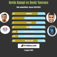 Kevin Kampl vs Deniz Tueruec h2h player stats