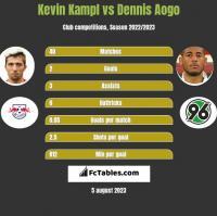 Kevin Kampl vs Dennis Aogo h2h player stats