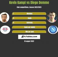 Kevin Kampl vs Diego Demme h2h player stats