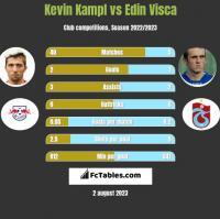 Kevin Kampl vs Edin Visca h2h player stats
