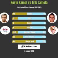 Kevin Kampl vs Erik Lamela h2h player stats