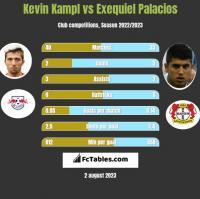 Kevin Kampl vs Exequiel Palacios h2h player stats