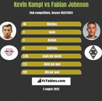 Kevin Kampl vs Fabian Johnson h2h player stats