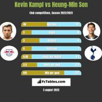 Kevin Kampl vs Heung-Min Son h2h player stats