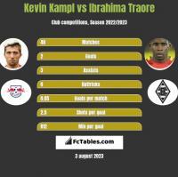 Kevin Kampl vs Ibrahima Traore h2h player stats