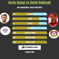 Kevin Kampl vs Karim Bellarabi h2h player stats