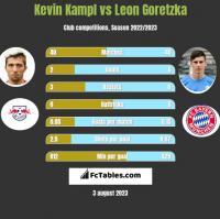 Kevin Kampl vs Leon Goretzka h2h player stats