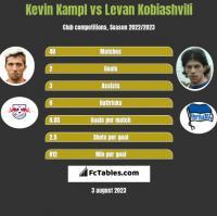 Kevin Kampl vs Levan Kobiashvili h2h player stats
