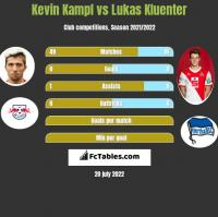 Kevin Kampl vs Lukas Kluenter h2h player stats
