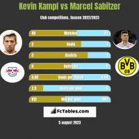 Kevin Kampl vs Marcel Sabitzer h2h player stats